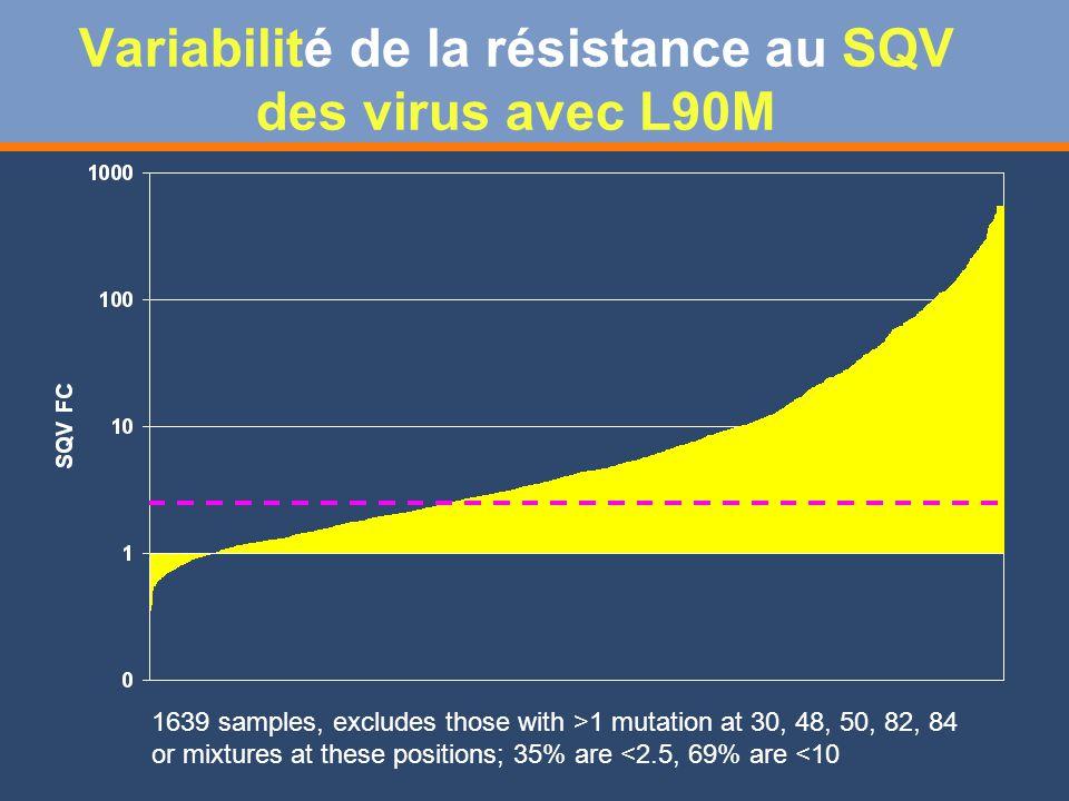 Variabilité de la résistance au SQV des virus avec L90M