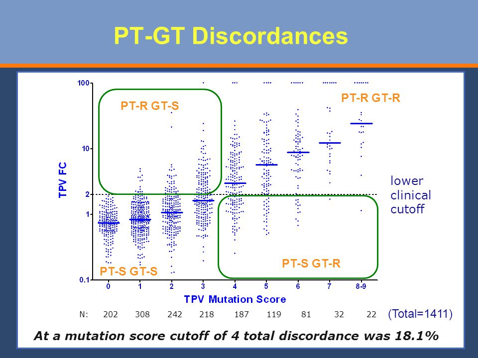 PT-GT Discordances PT-R GT-R PT-R GT-S lower clinical cutoff PT-S GT-R