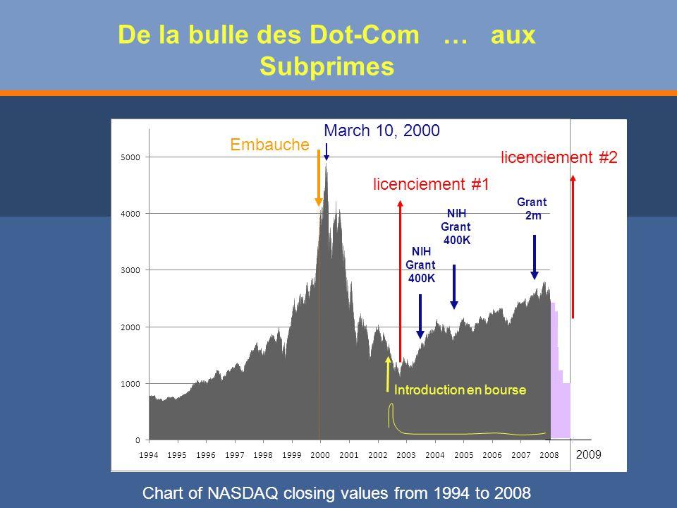 De la bulle des Dot-Com … aux Subprimes