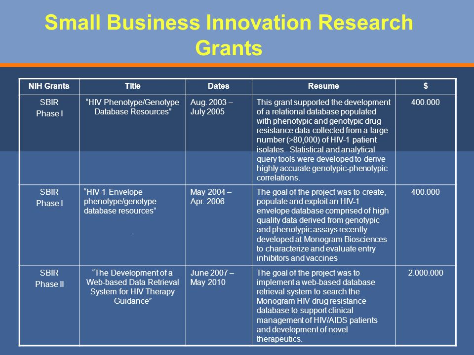 Small Business Innovation Research Grants