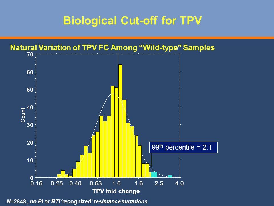 Biological Cut-off for TPV