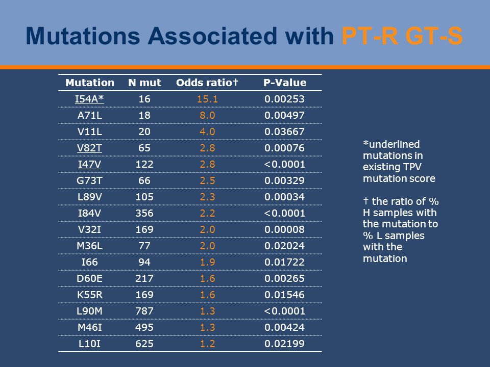 Mutations Associated with PT-R GT-S