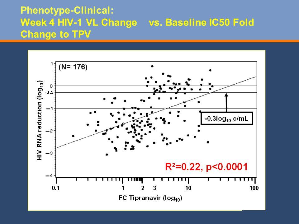 Phenotype-Clinical: Week 4 HIV-1 VL Change vs