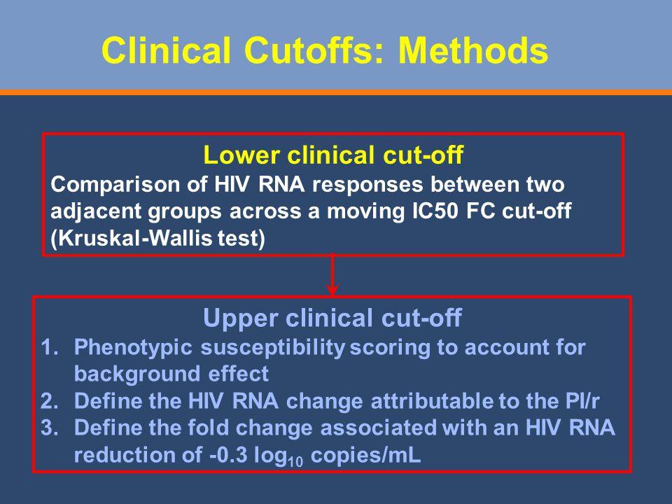 Clinical Cutoffs: Methods
