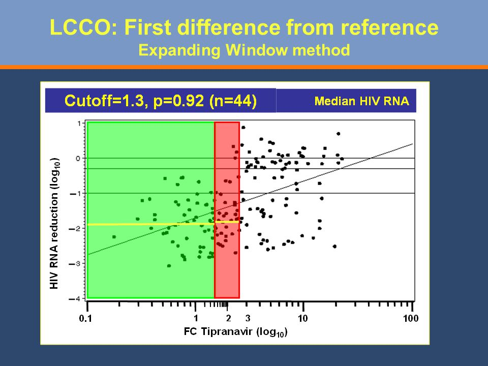 LCCO: First difference from reference Expanding Window method
