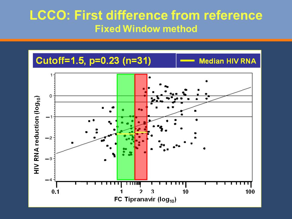 LCCO: First difference from reference Fixed Window method