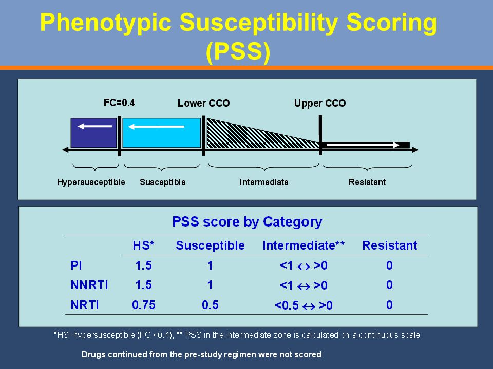 Phenotypic Susceptibility Scoring (PSS)