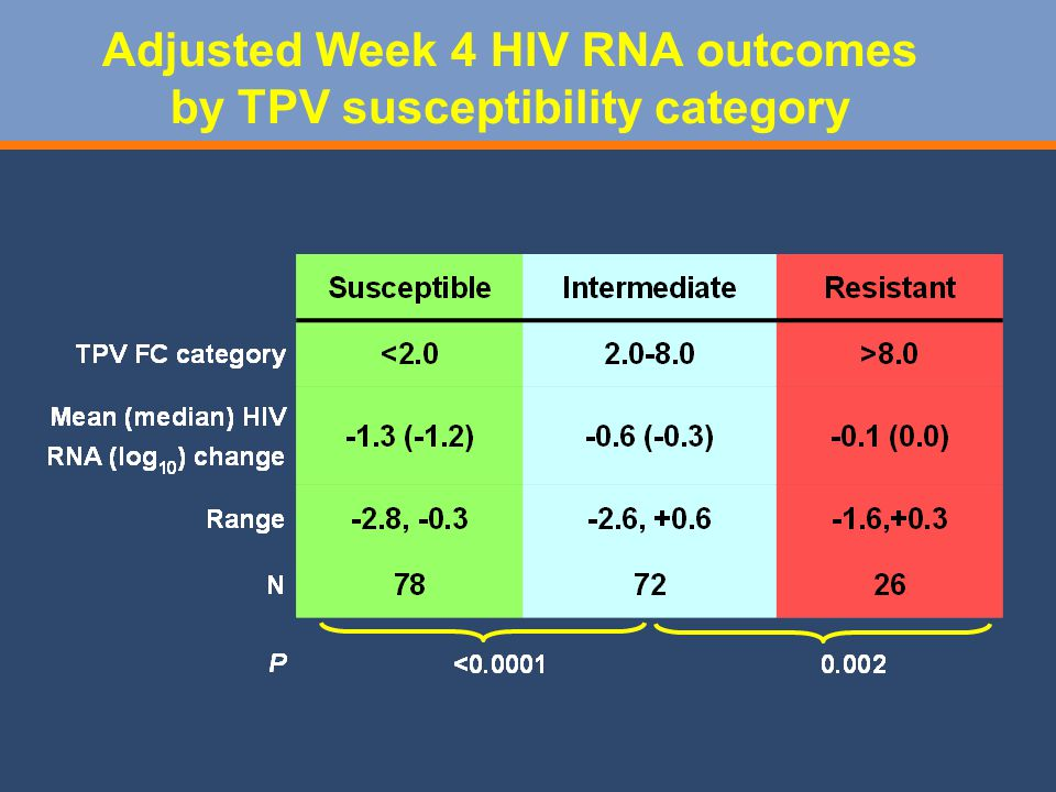 Adjusted Week 4 HIV RNA outcomes by TPV susceptibility category