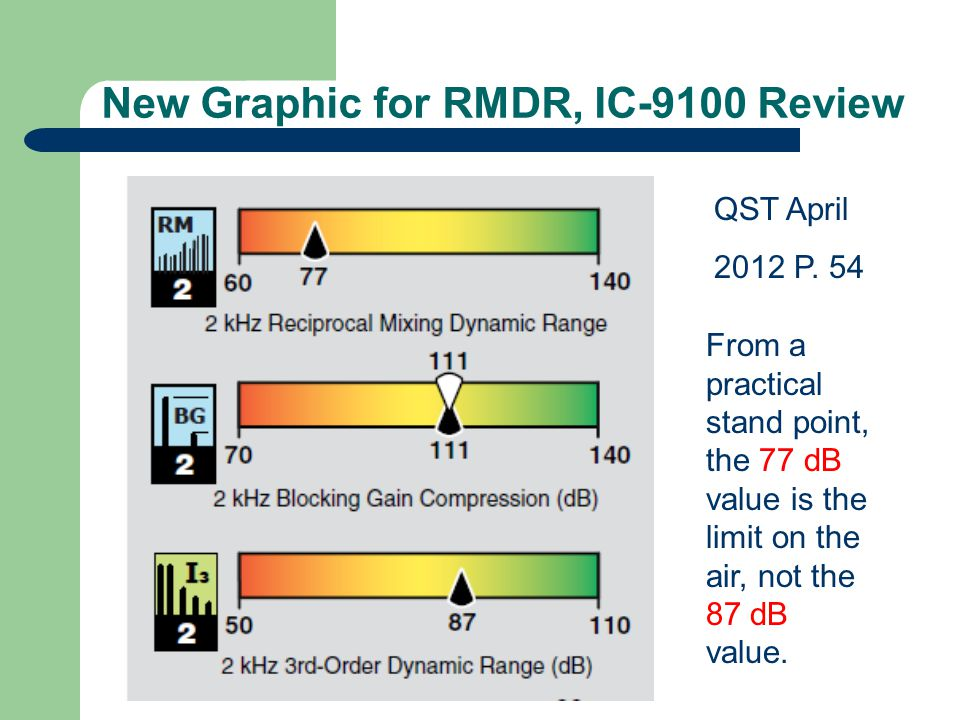 New Graphic for RMDR, IC-9100 Review