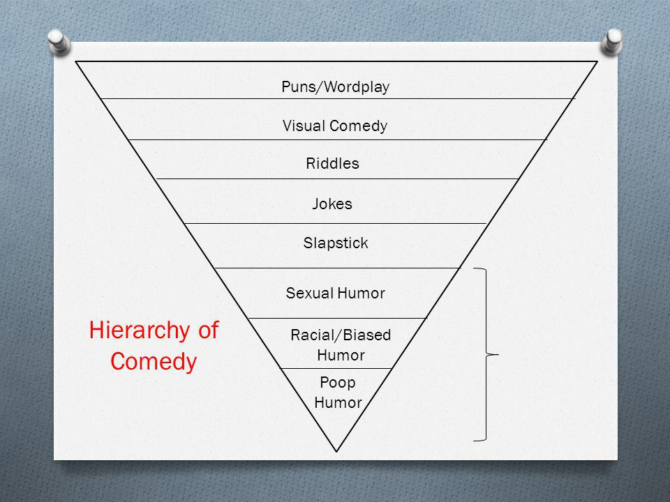 Hierarchy of Comedy Puns/Wordplay Visual Comedy Riddles Jokes