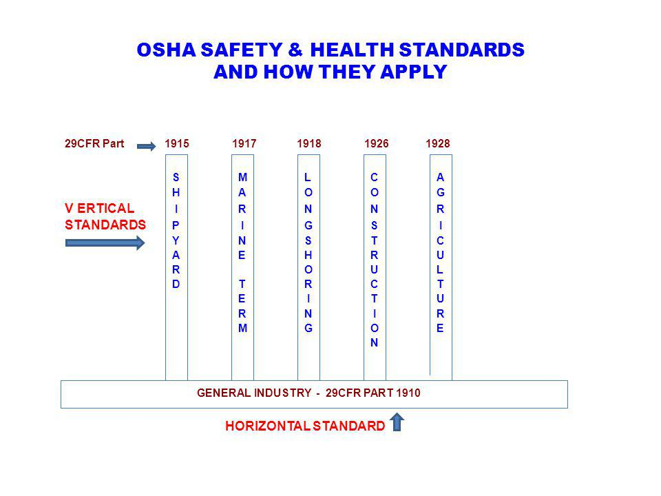 OSHA SAFETY & HEALTH STANDARDS AND HOW THEY APPLY