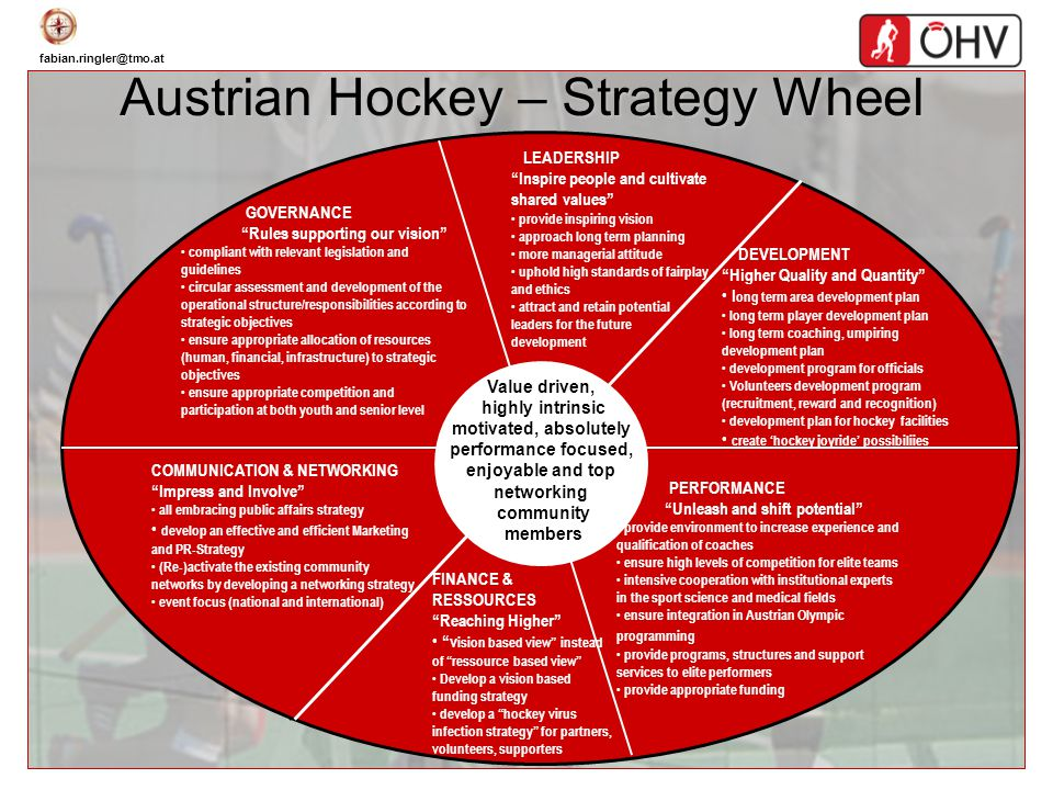 Austrian Hockey – Strategy Wheel