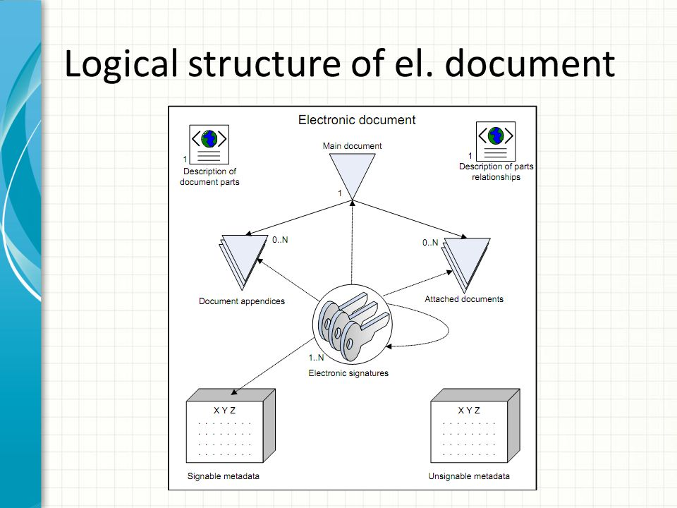 Logical structure of el. document