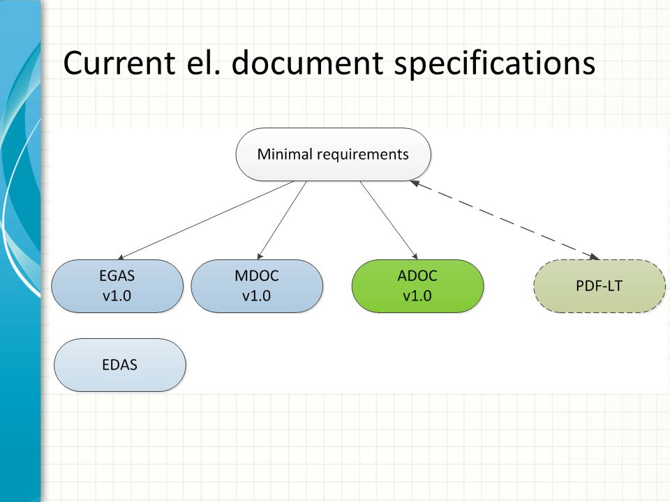 Current el. document specifications