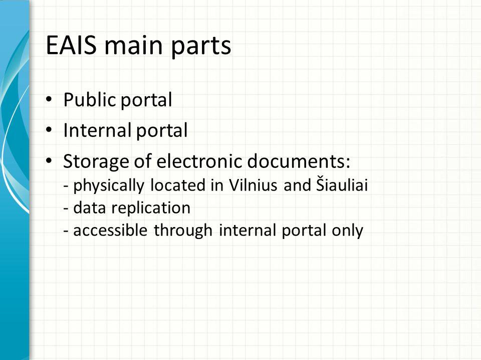 EAIS main parts Public portal Internal portal