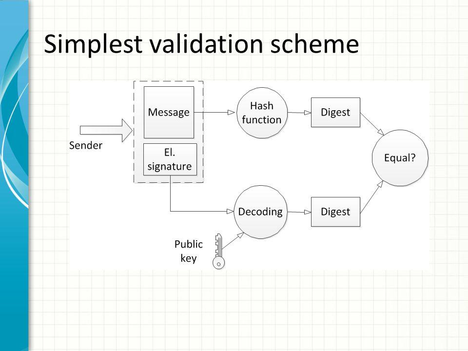 Simplest validation scheme