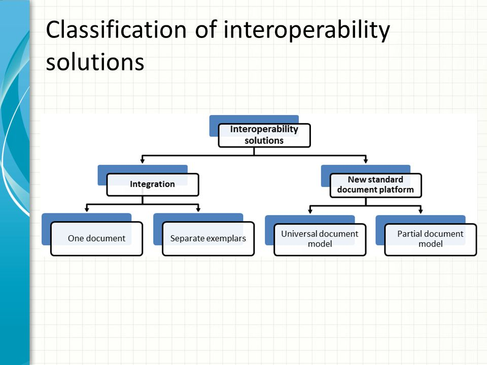Classification of interoperability solutions