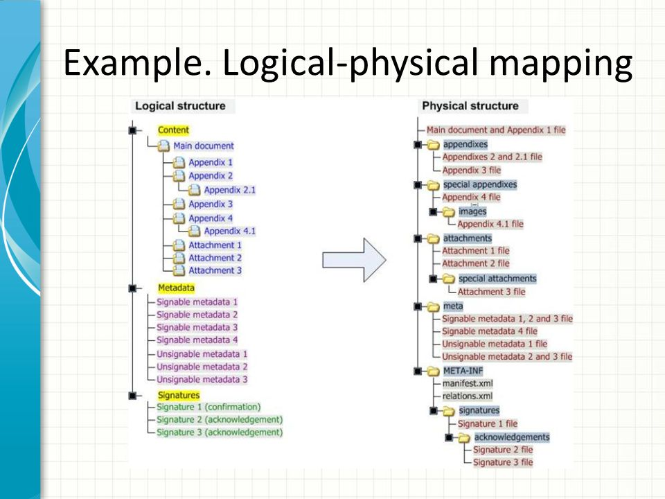 Example. Logical-physical mapping