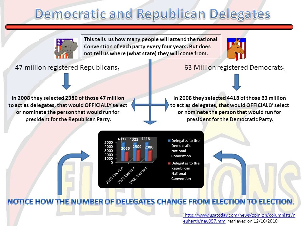 Democratic and Republican Delegates