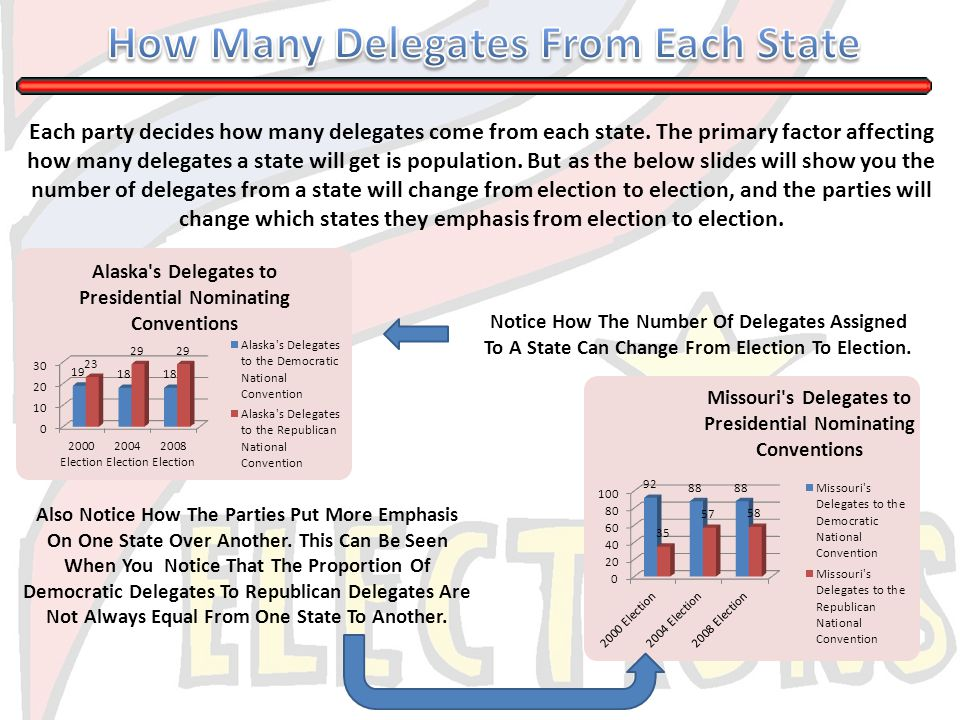 How Many Delegates From Each State