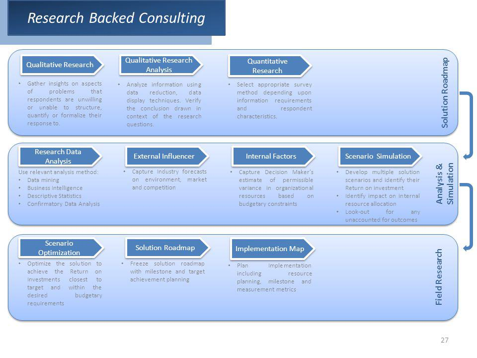 Research Backed Consulting