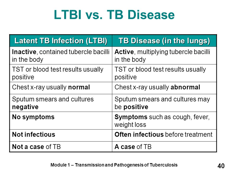 LTBI vs. TB Disease Latent TB Infection (LTBI)