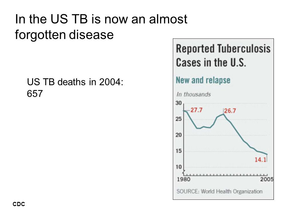 In the US TB is now an almost forgotten disease