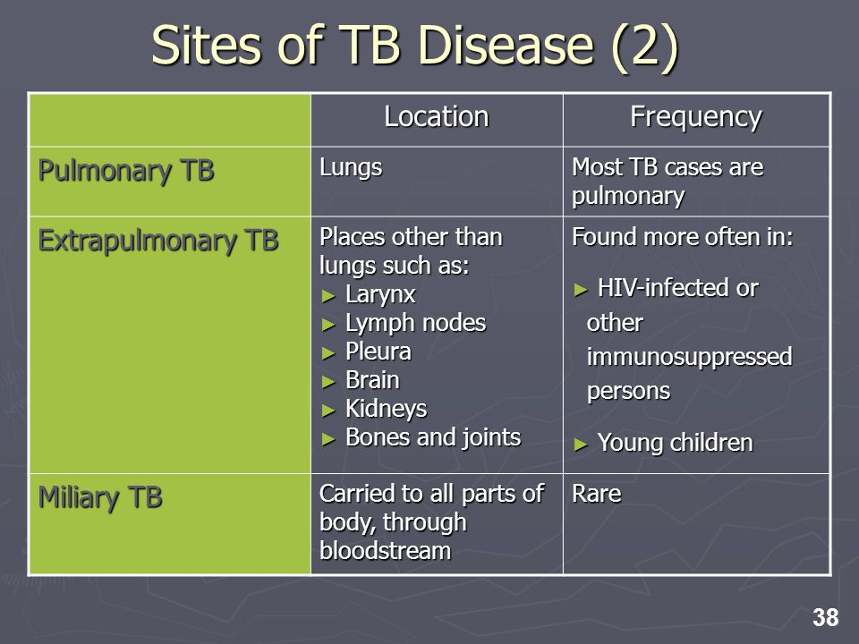 Sites of TB Disease (2) Location Frequency Pulmonary TB