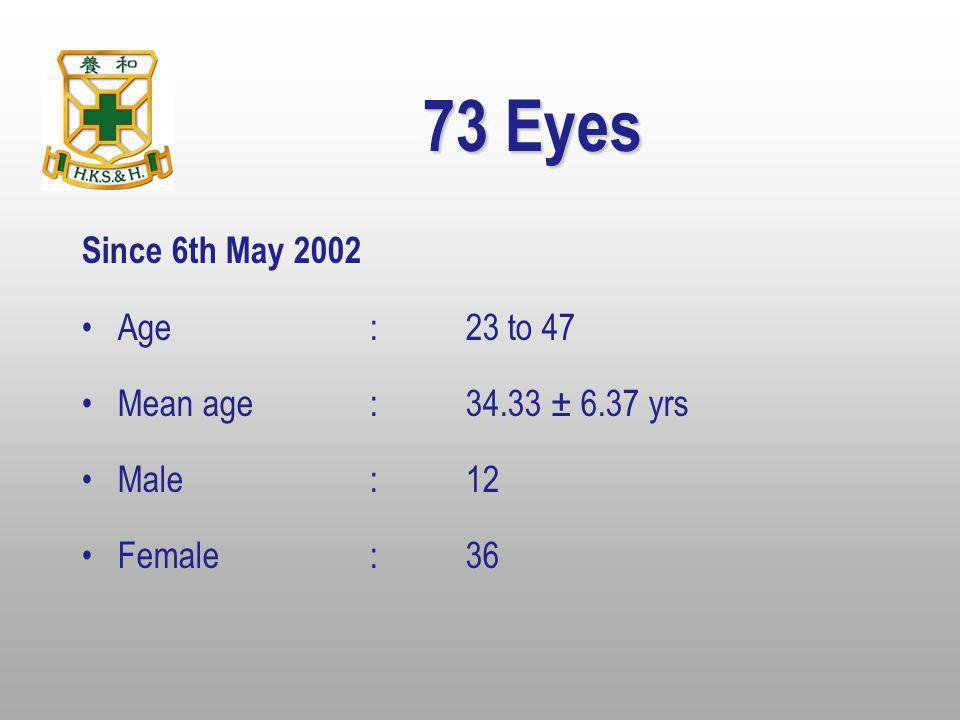 73 Eyes Since 6th May 2002 Age : 23 to 47 Mean age : 34.33 ± 6.37 yrs