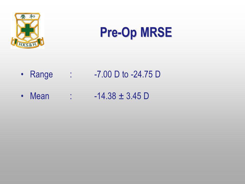 Pre-Op MRSE Range : -7.00 D to -24.75 D Mean : -14.38 ± 3.45 D