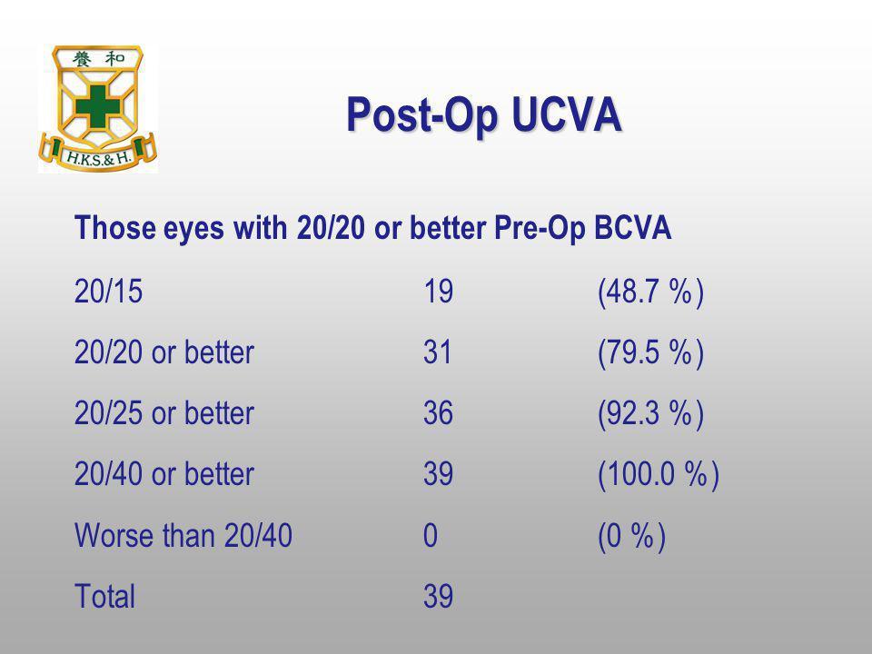 Post-Op UCVA Those eyes with 20/20 or better Pre-Op BCVA