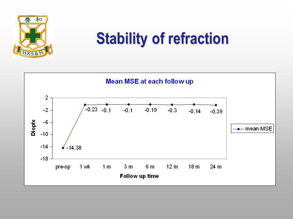 Stability of refraction