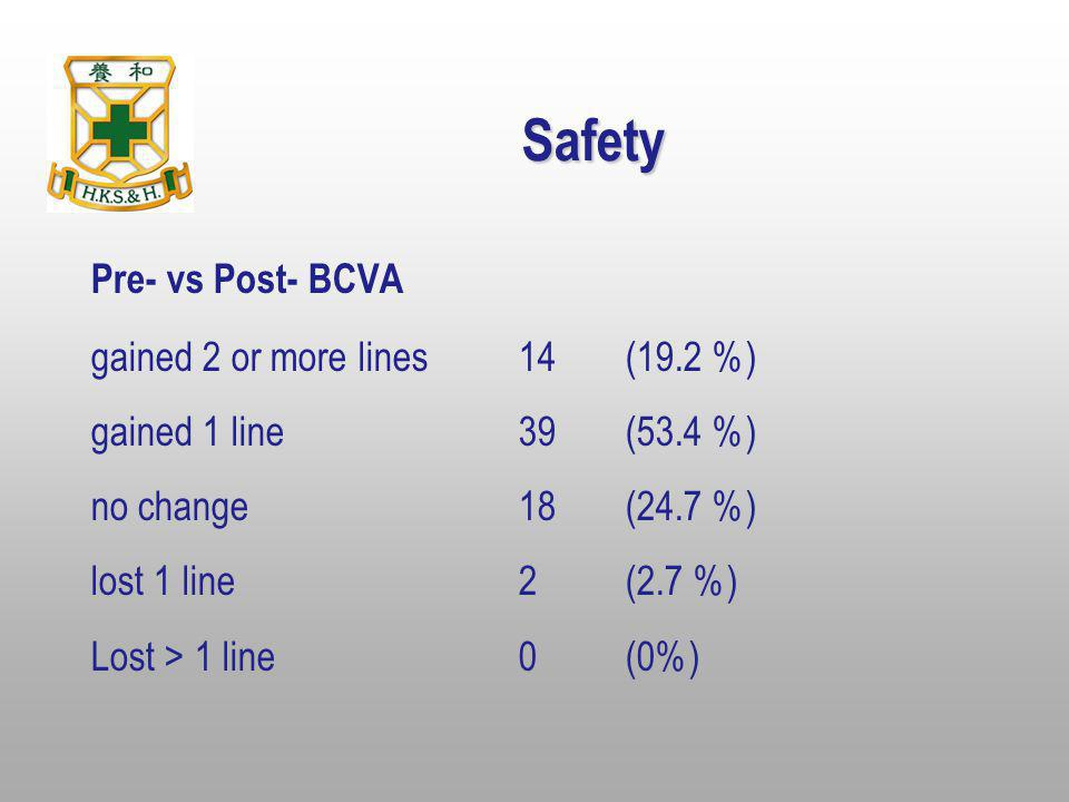 Safety Pre- vs Post- BCVA gained 2 or more lines 14 (19.2 %)