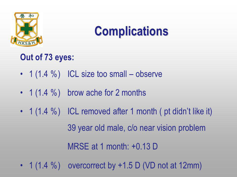 Complications Out of 73 eyes: 1 (1.4 %) ICL size too small – observe
