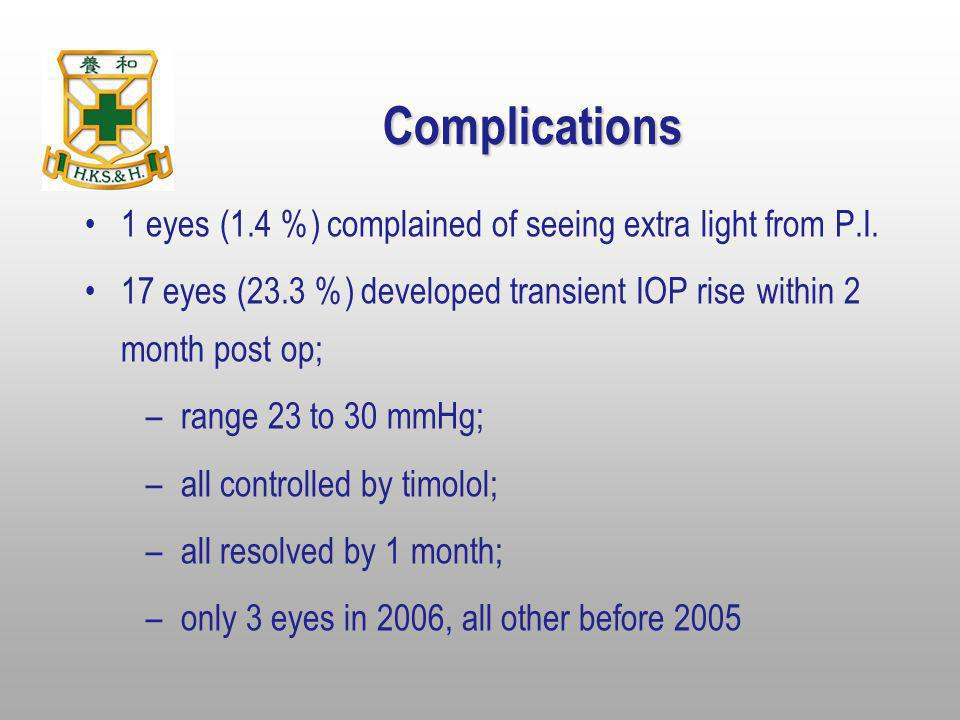 Complications 1 eyes (1.4 %) complained of seeing extra light from P.I. 17 eyes (23.3 %) developed transient IOP rise within 2 month post op;