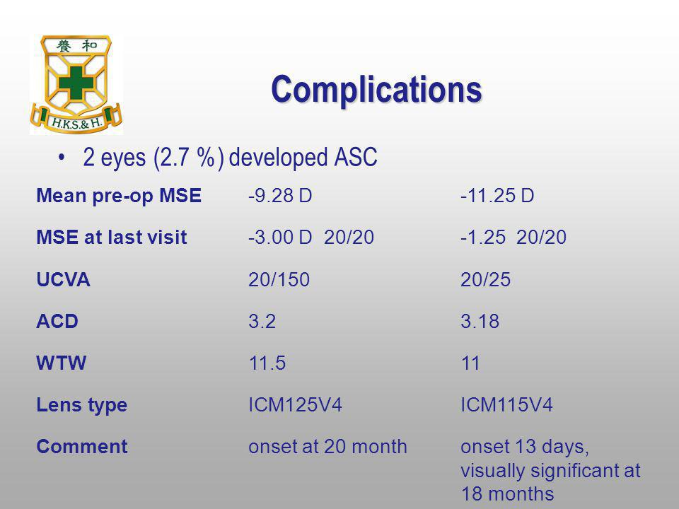 Complications 2 eyes (2.7 %) developed ASC Mean pre-op MSE -9.28 D