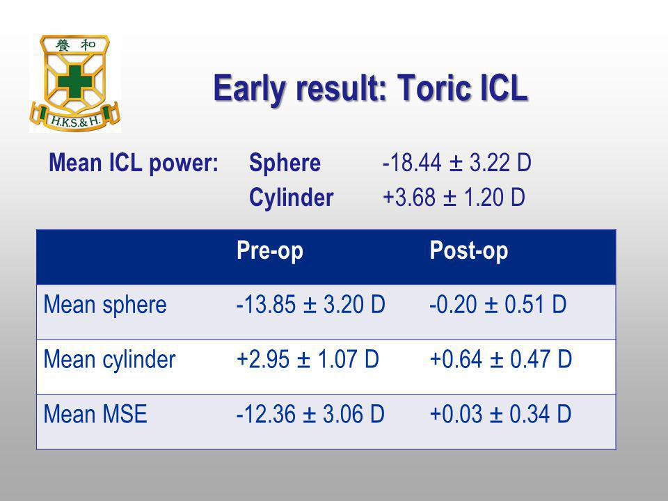 Early result: Toric ICL