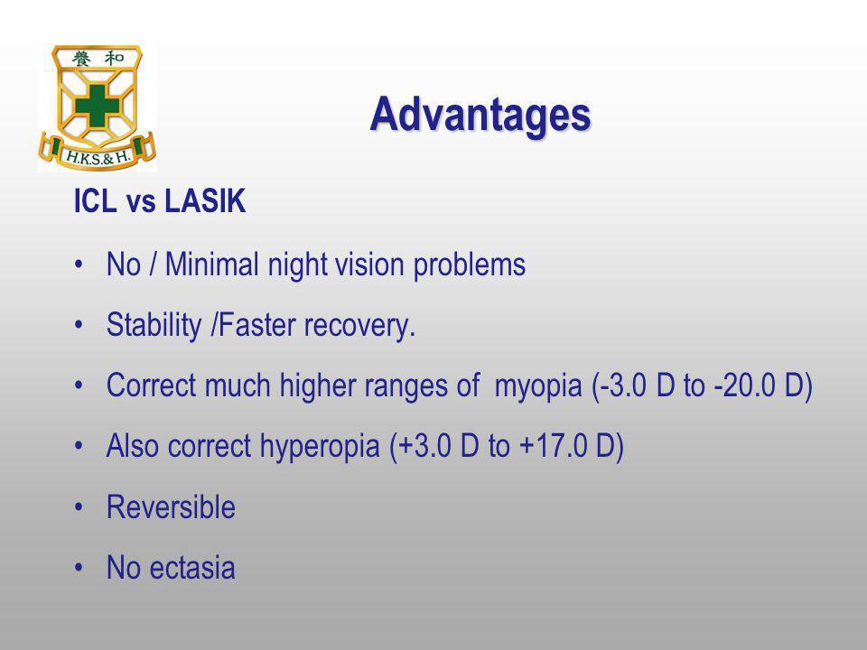 Advantages ICL vs LASIK No / Minimal night vision problems