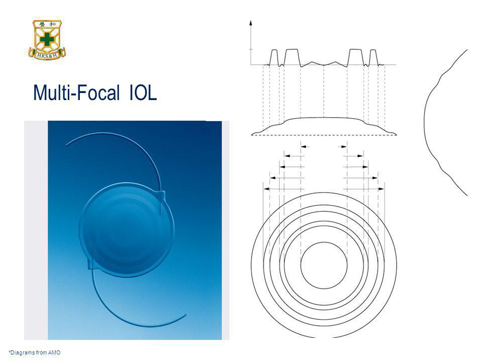 Multi-Focal IOL *Diagrams from AMO