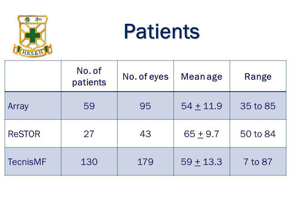 Patients No. of patients No. of eyes Mean age Range Array 59 95
