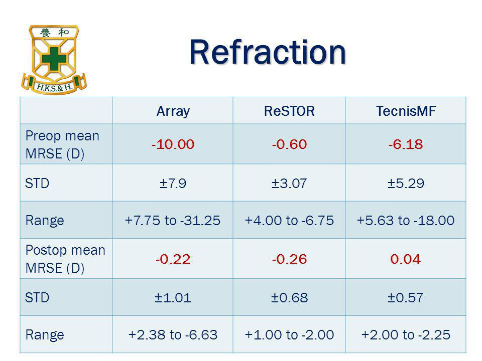 Refraction Array ReSTOR TecnisMF Preop mean MRSE (D) -10.00 -0.60