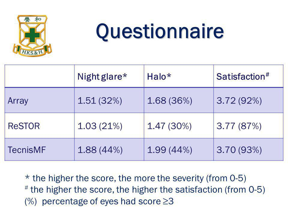 Questionnaire Night glare* Halo* Satisfaction# Array 1.51 (32%)