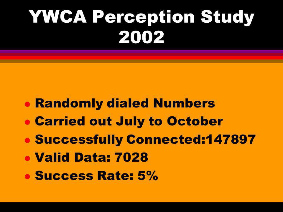 YWCA Perception Study 2002 Randomly dialed Numbers