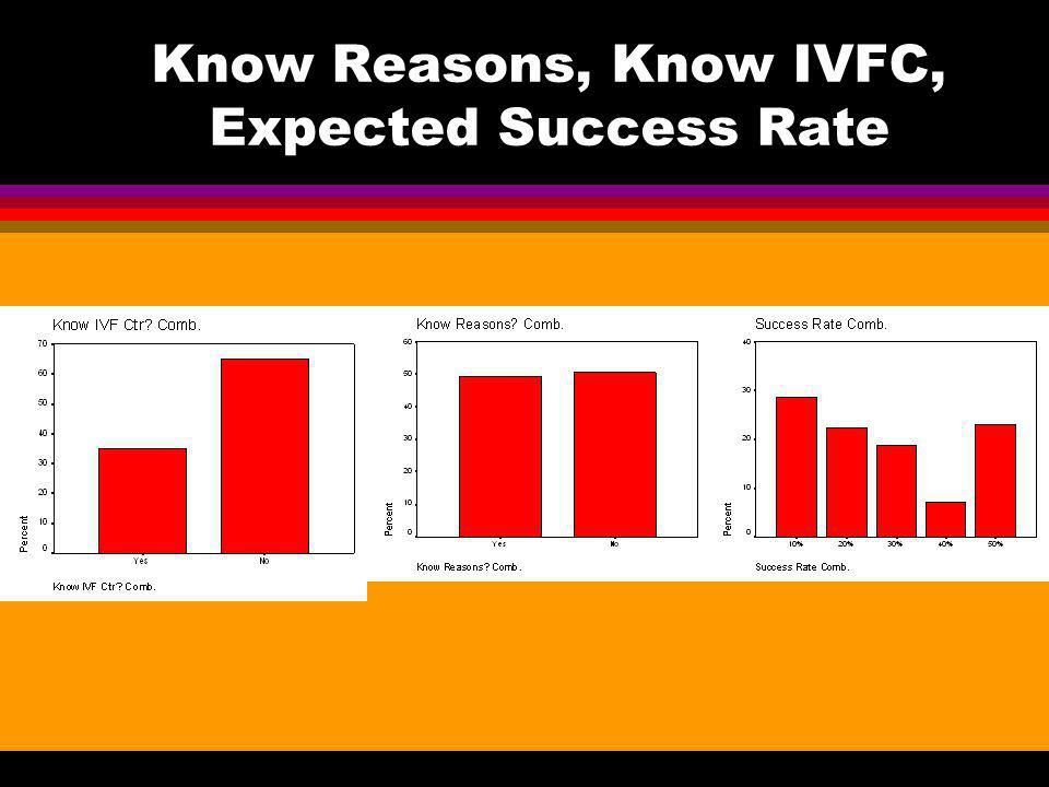 Know Reasons, Know IVFC, Expected Success Rate