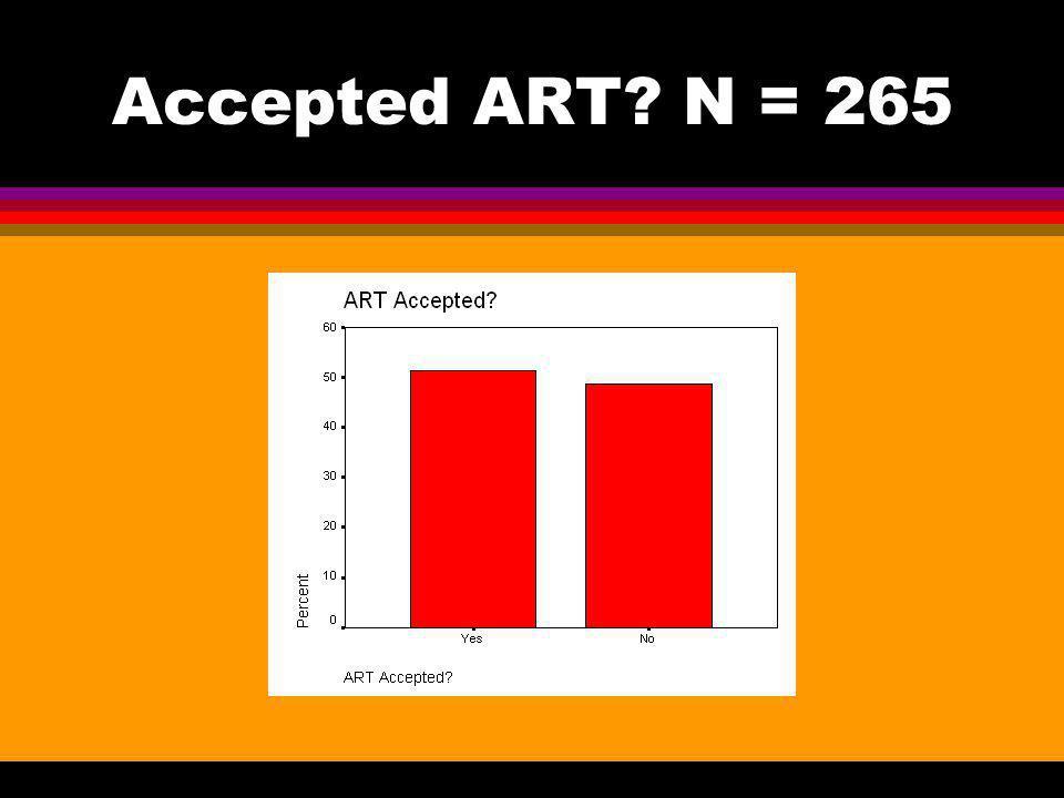 Accepted ART N = 265