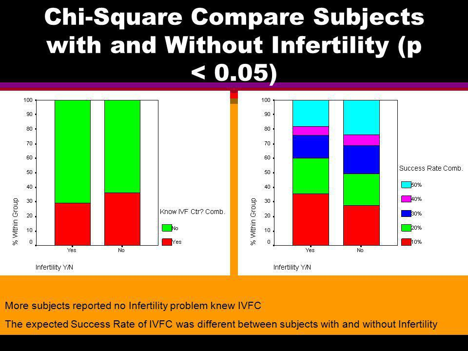 Chi-Square Compare Subjects with and Without Infertility (p < 0.05)