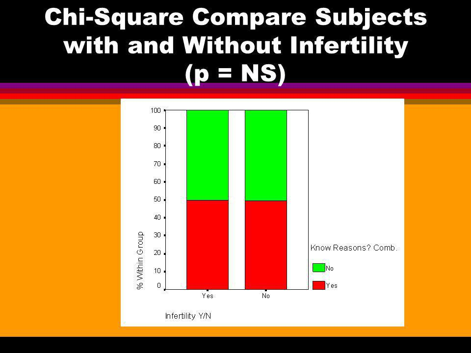 Chi-Square Compare Subjects with and Without Infertility (p = NS)