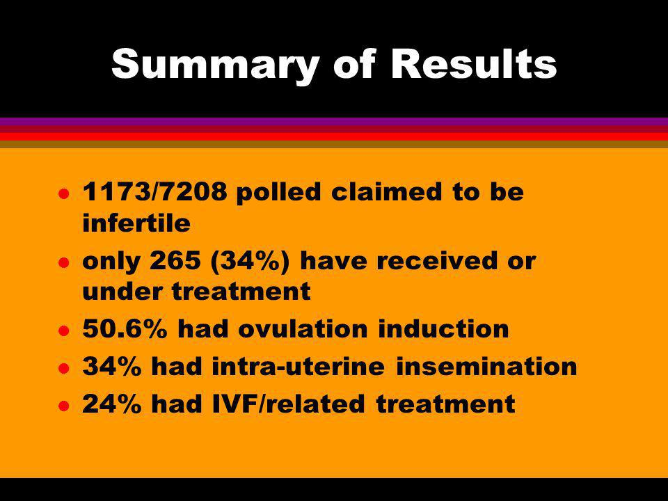 Summary of Results 1173/7208 polled claimed to be infertile
