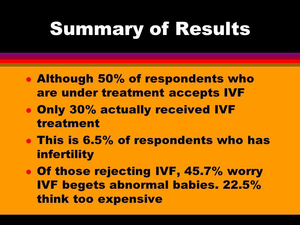 Summary of Results Although 50% of respondents who are under treatment accepts IVF. Only 30% actually received IVF treatment.