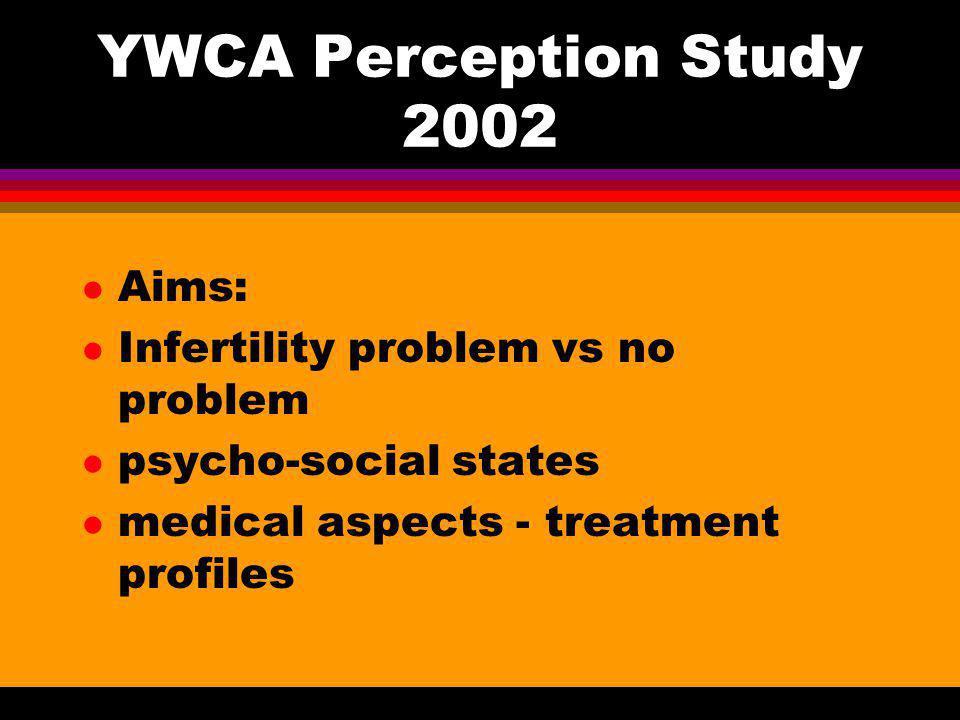 YWCA Perception Study 2002 Aims: Infertility problem vs no problem